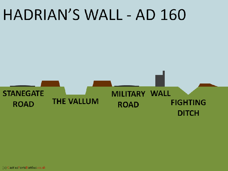 Hadrian's Wall - Components of the Frontier | Hadrian's Wall - the
