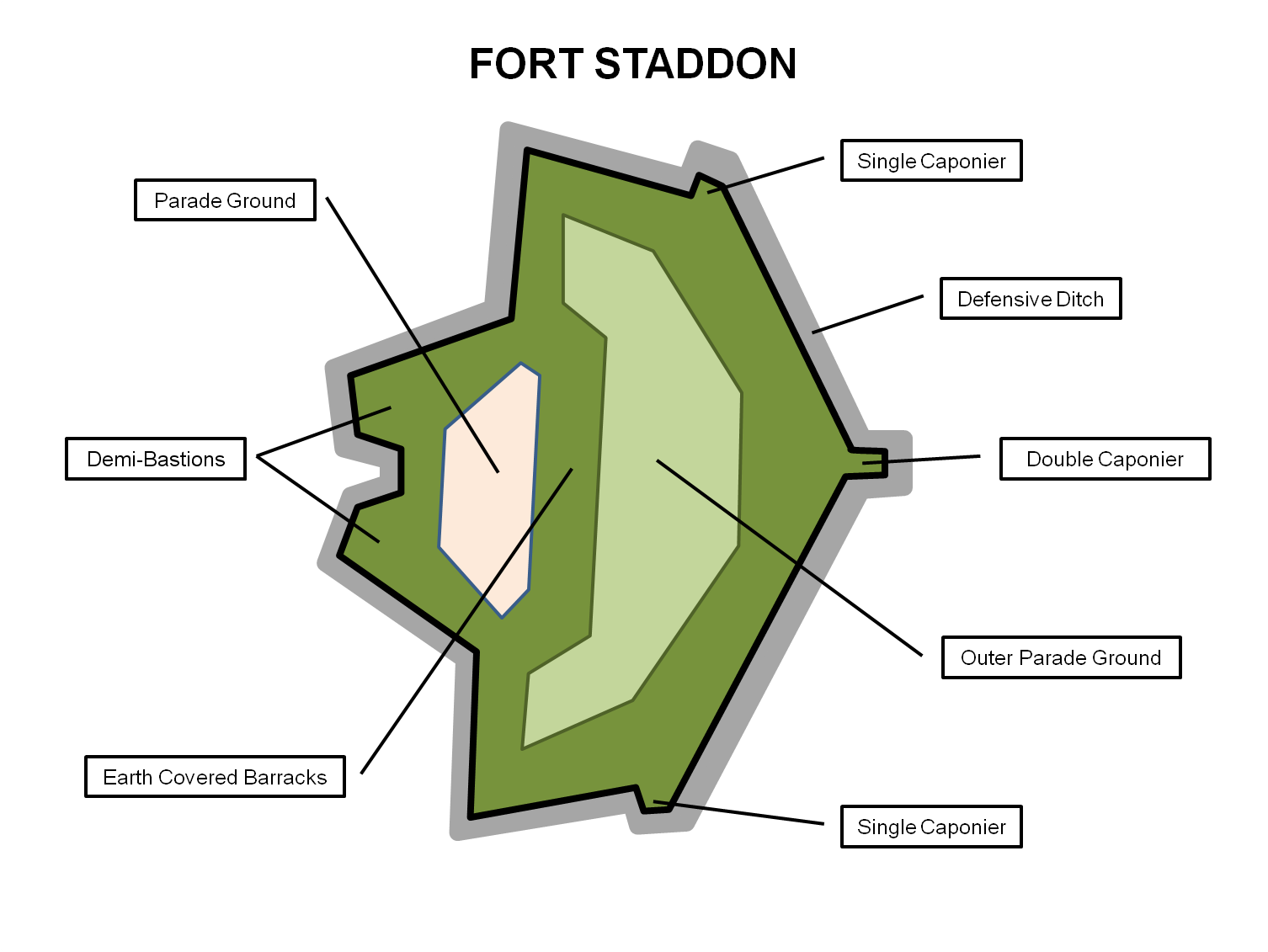 Fort Staddon And The Staddon Heights Defences South West