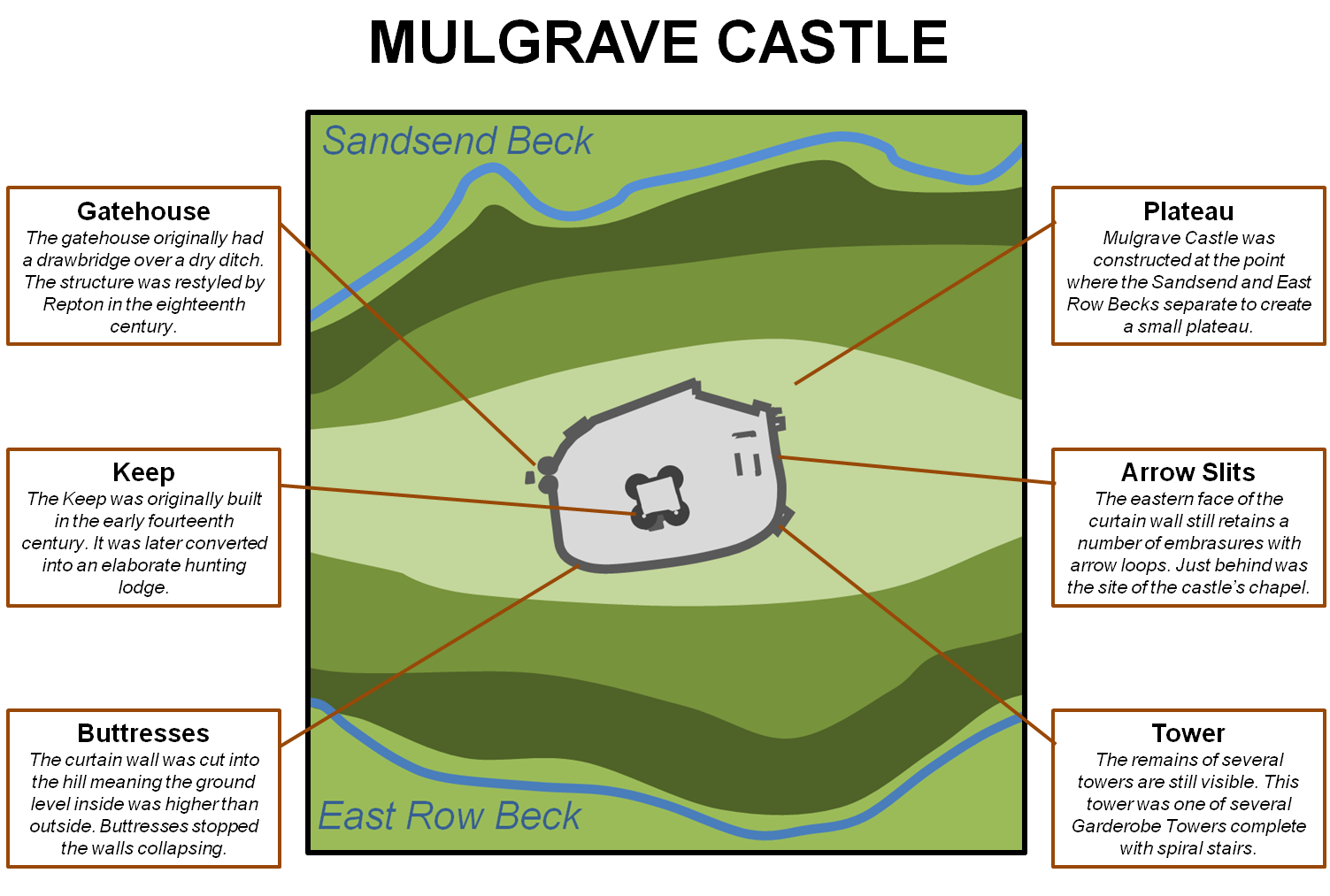 Mulgrave castle yorkshire castles forts and battles the centrepiece is the early fourteenth century keep complete with later modifications including some very fine elizabethan windows pooptronica Images