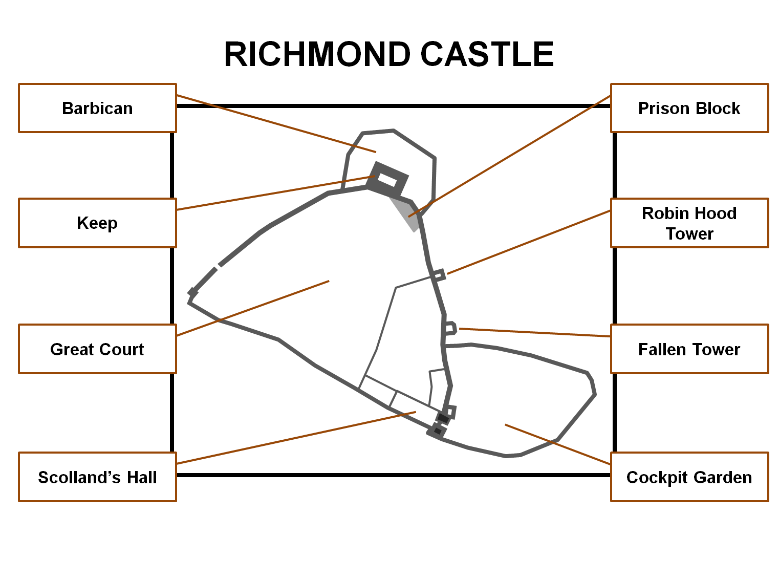 richmond castle yorkshire castles forts and battles richmond castle layout the castle occupied a d shaped area but there was also a large barbican and eastern enclosure both of which were probably